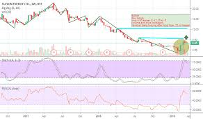 Suzlon Stock Price Chart Suzlon Stock Price And Chart Bse Suzlon Tradingview India