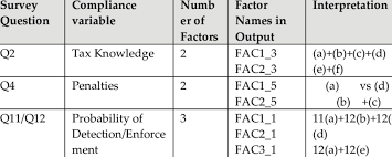 Equation Chart Results Of The Factor Analysis Download Table