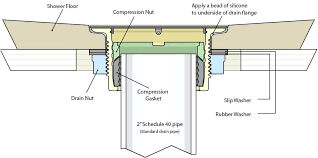 shower drain leak repair leaky shower drain repair shower drain installation diagram with shower plumbing installation shower drain leak