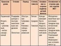 Дифференциальная диагностика острого панкреатита и прободной язвы  allbest ru