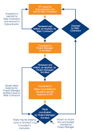 Construction Rfi Process Flow Chart Construction Management Flow Chart Drymalla Construction