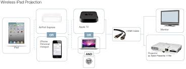 how to use your iphone to connect your ipad for wireless for wireless display the ipad must have some connection to the apple tv or airserver enabled computer that is hooked up to your projector