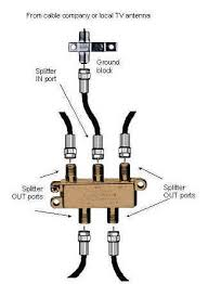 cable tv wiring diagrams cable image wiring diagram broadcast your video audio sources to your tvs hometoys on cable tv wiring diagrams