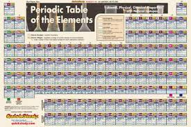 Bar Charts Quick Study Periodic Table Laminated Poster 24x36 ...