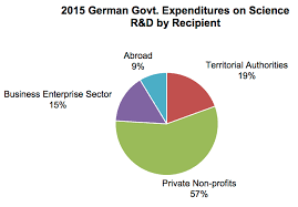 Us Federal Budget Pie Chart 2015 Germany Government Spending Pie Chart Bedowntowndaytona Com
