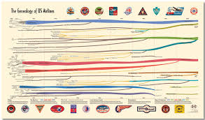 The Genealogy Of U S Airlines Cool Infographics