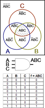 Venn Diagram In Logic Venn Diagram Encyclopedia Article Citizendium