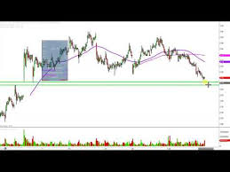 Chesapeake Stock Chart Chesapeake Energy Corporation Chk Stock Chart Technical