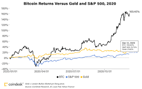 Considering the continuous rise of bitcoin in the market capitalization, it is one investment every investor needs to take advantage of it. Bitcoin Prices In 2020 Here S What Happened Coindesk