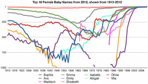 Popularity Of Girls Names In The Us Lexigenealogy