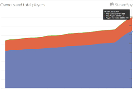 Fortnite Player Count Chart Playerunknowns Battlegrounds Sales Reach Over 15 Million