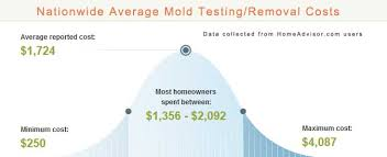 mold mitigation cost. Modren Mitigation Mold Removal Cost And Mitigation