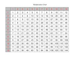 Printable Times Tables Chart 1 12 Free Loving Printable
