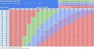 Vapor Pressure Deficit Chart Vapor Pressure Deficit Archives Dehumidifiers Australia