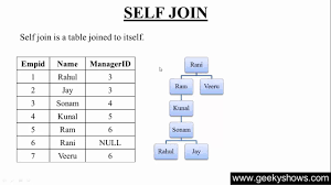 Join Sql 132 Why Do We Need Self Join In Sql Hindi Youtube