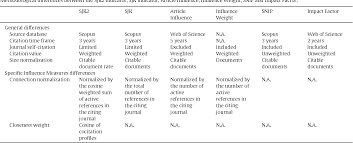 A Further Step Forward In Measuring Journals Scientific Prestige