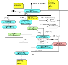 uml activity diagrams  detailing user interface navigationfigure   requisite pro main menu functionality