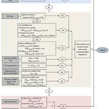 Flow Chart Depicting Series Of Tests Employed In The