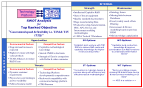 Business Swot Analysis Delectable SWOT Analysis Results Strategies A B Are Already Deployed At The