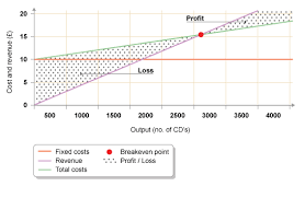 Break Even Graph Excel Break Even Chart For Business Plan