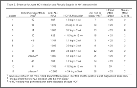 Liver Enzymes Levels Chart Rapid Liver Fibrosis Occurring More Frequently Among Hiv
