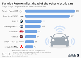 Ev Range Chart Chart Faraday Future Miles Ahead Of Other Electric Cars