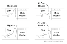 home improvement connecting washing machine drain hose to sink