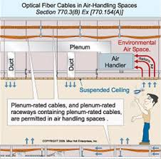 optical fiber cable installation <b>fig