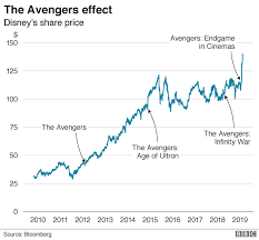 Disney Share Price Chart How Avengers Put Disney At The Top Of The Charts Bbc News