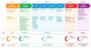 Digital Marketing Strategy Template Wilkesworks