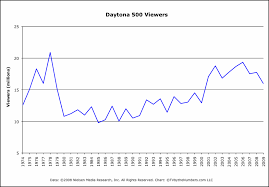Nascar Daytona 500 Tv Ratings Tv By The Numbers By Zap2it Com