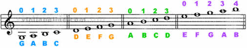 Violin Note Chart Violin Note Reading Mrs Niners Orchestras