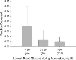 Lowest Blood Glucose And Inpatient Mortality The Lowest