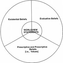 ask the experts values and beliefs essay other social factors which affect values are religious economic and political institutional in the society 3 personal factors personal traits such as