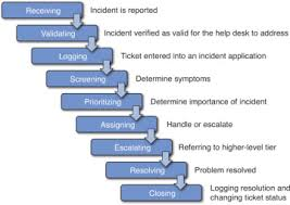 Typical Incident Process Introduction To Help Desk Support