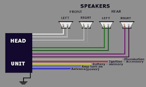 in car stereo speaker wiring diagram wiring diagram chocaraze car radio wiring colours at Car Stereo Wiring Colors