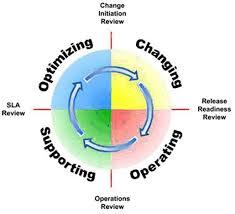 chapter operations mof process model and its quadrants