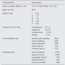 Cerebral Palsy Growth Chart Morbimortality Associated To Nutritional Status And Feeding