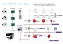 wiring diagram circuit diagram of addressable fire alarm system how to install a wired alarm system at Low Voltage Fire Alarm Wiring Diagrams