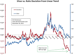Silver Stock Market Prices Trade Setups That Work