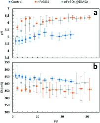 Trace Element And Organic Matter Mobility Impacted By Fe 3 O