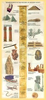 Ancient Egyptian Hair Style ancient egypt pharaohs ancient egypt pharaohs of 2090 by wearticles.com