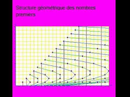 Prime Number Pattern Awesome Prime Numbers Pattern YouTube