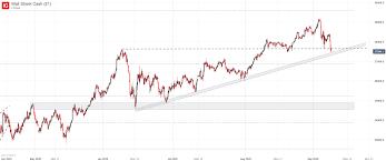 Dow Jones Forecast: Industrial Average ...
