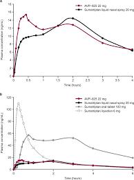 Triptans Comparison Chart Full Text Breath Powered Sumatriptan Dry Nasal Powder An