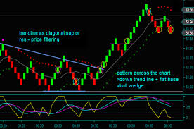 Renko Chart Trend Lines And Patterns Trading Strategies