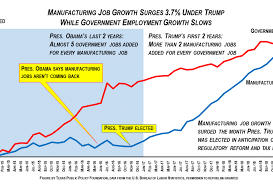 Manufacturers Added 6 Times More Jobs Under Trump Than Under