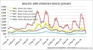 Baltic Dry Index Karatzas Shipbrokers Register