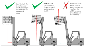 Forklift Capacity Chart How To Determine Load Center Distance For Forklifts 6 Steps