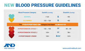 New Bp Chart Heart Health And The New Bp Guidelines A D Medical Blog